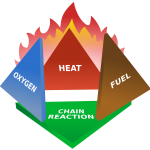 Causes of home fire